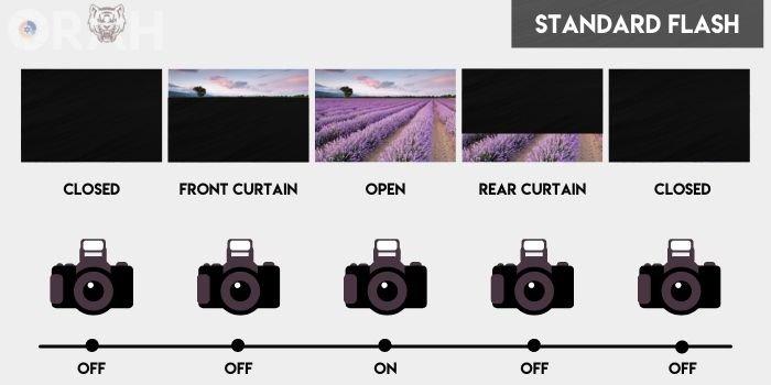how standard flash works