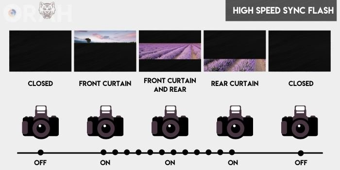 showing how the high speed sync flash works